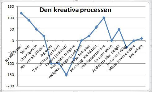 kreativa processen